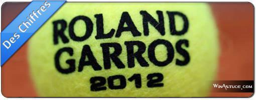 Roland Garros 2012 en chiffres