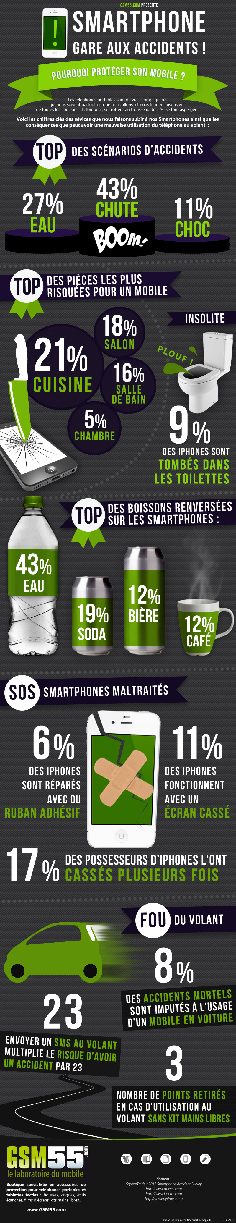 Infographie accidents smartphones