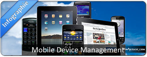 Infographie – Le Mobile Device Management