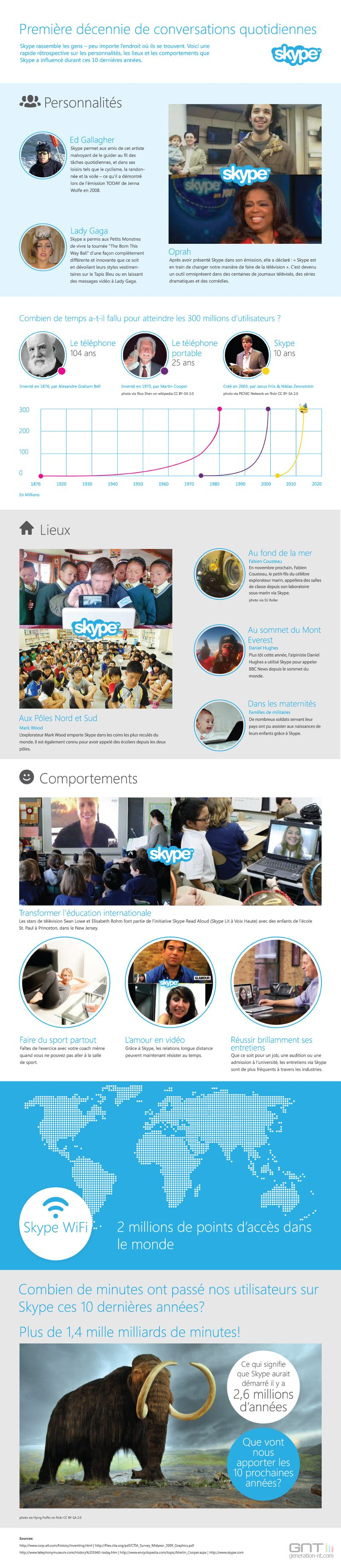 Infographie Skype 10 ans