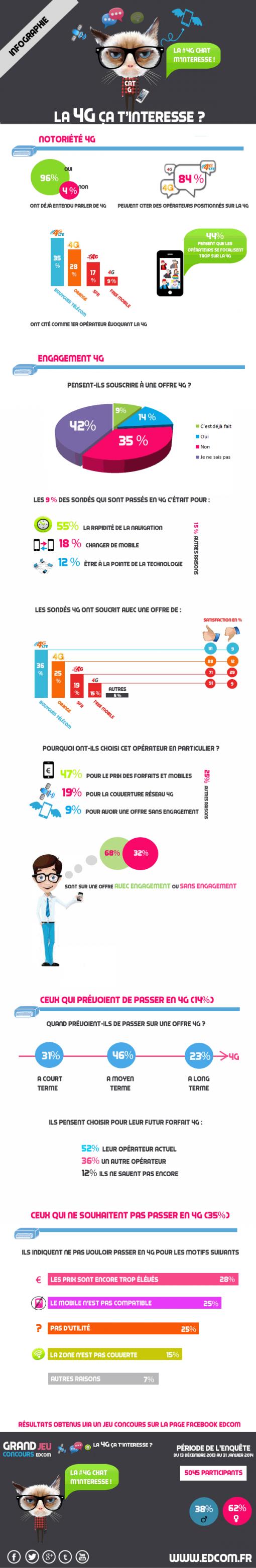 4G France infographie