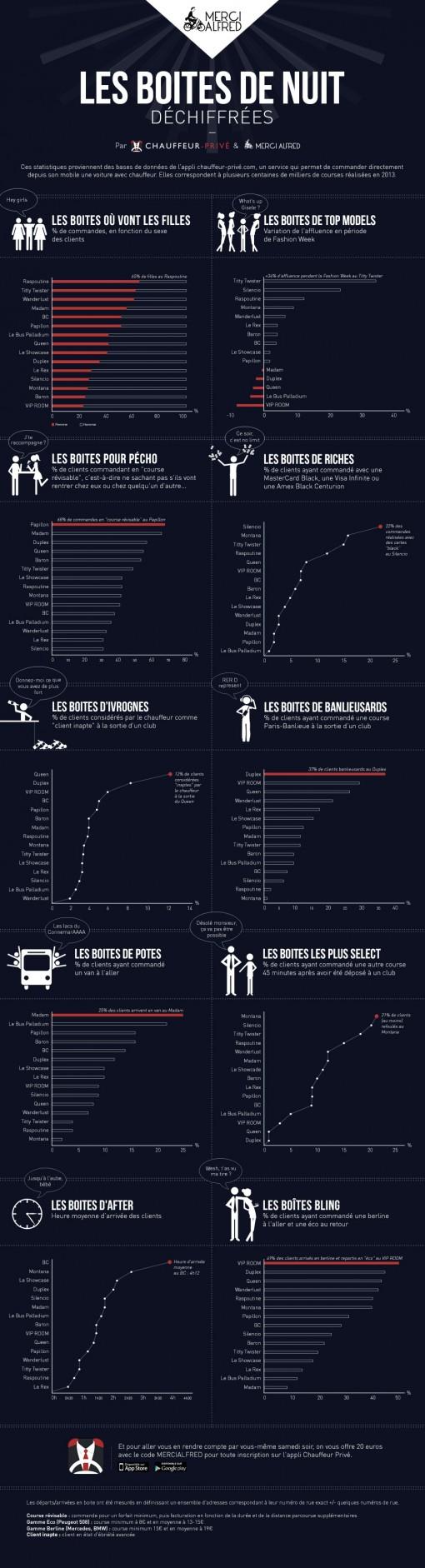 Boites de nuit parisiennes - Infographie