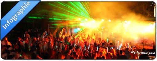 Quelques chiffres édifiant sur les discothèques parisiennes