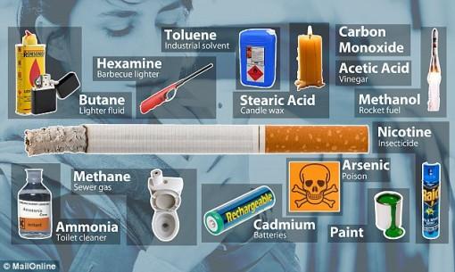 Composants nocifs d'une cigarette