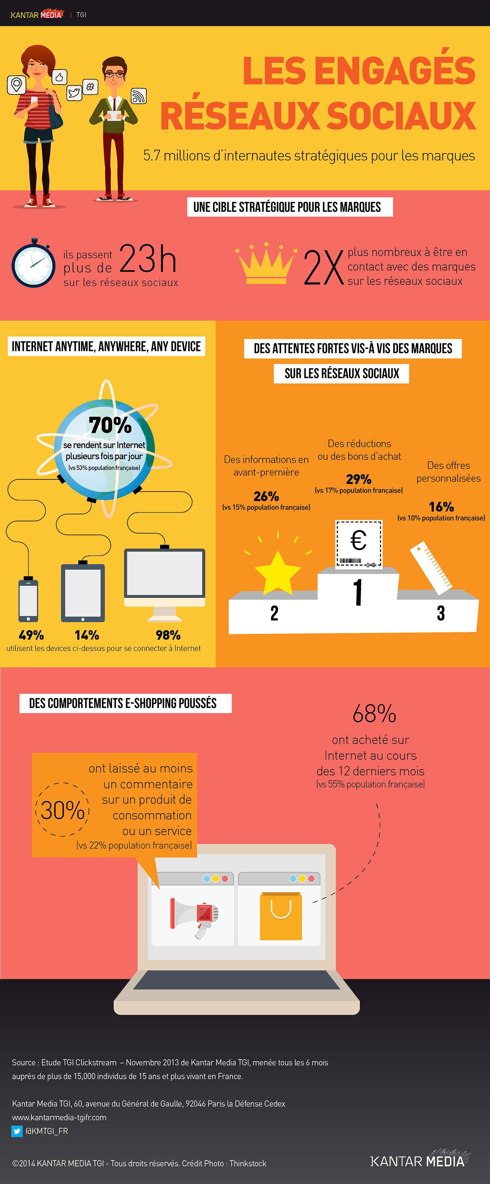 Infographie - Les Français, addict aux réseaux sociaux