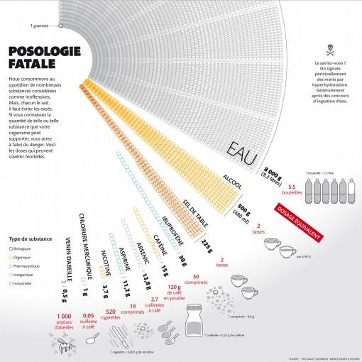 Infographie des poisons du quotidien