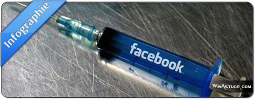 Les Français addict aux réseaux sociaux