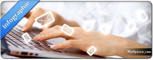 Tendances sur l'ouverture d'emails en France