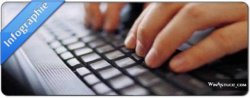 Comment rédiger et diffuser un article de blog qui cartonne ?