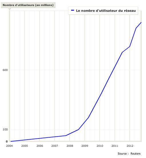 Evolution du nombre d'utilisateurs Facebook