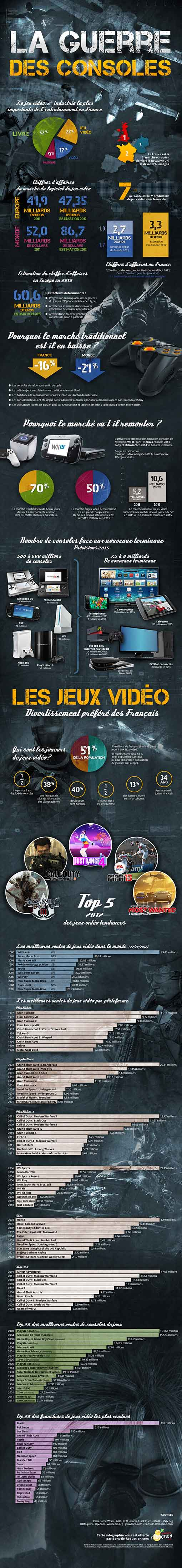Chiffres clés et tendances des consoles et jeux vidéo en France