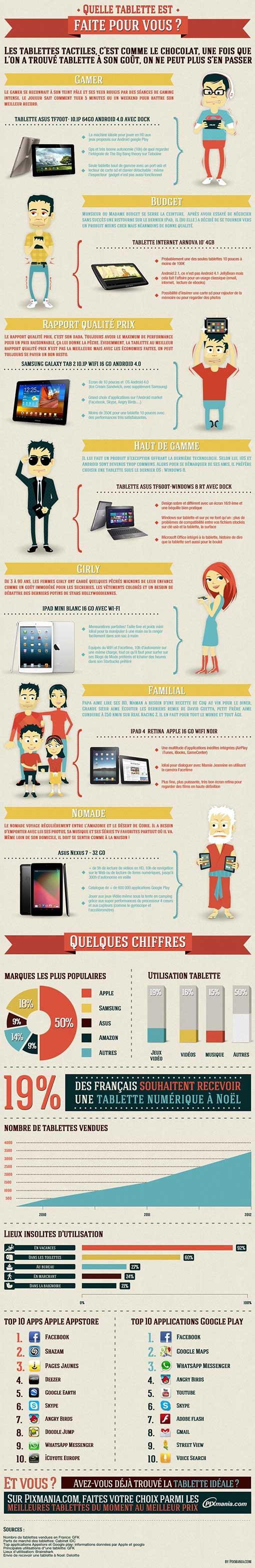Quelle tablette est faite pour vous ?