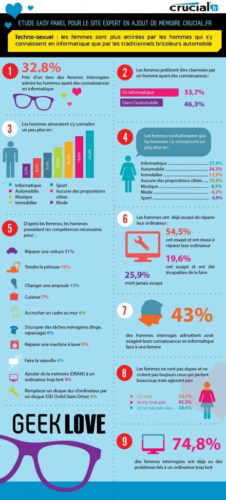 Infographie sur les Geeks et l'amour