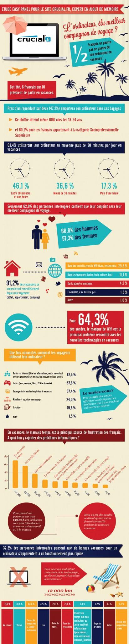 Infographie Crucial - Vacances et ordinateur