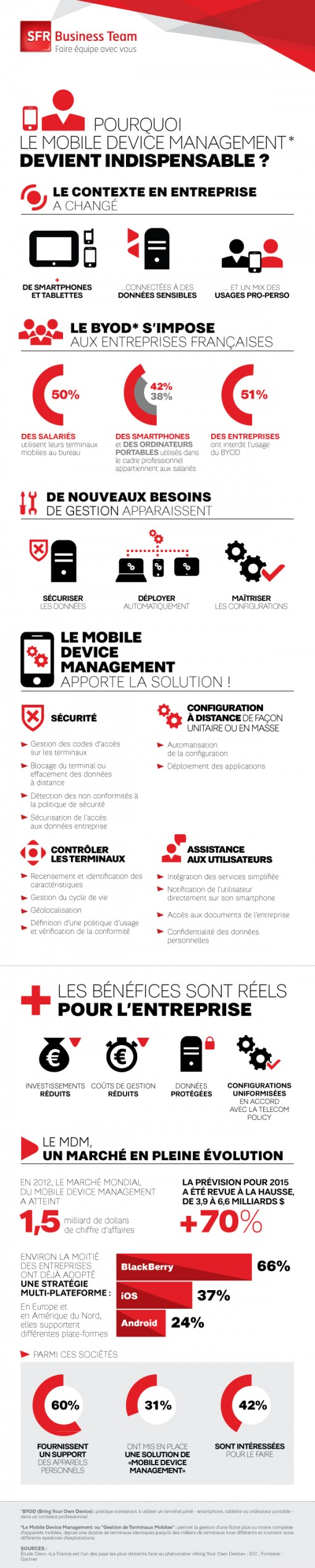 Infographie - Mobile Device Management