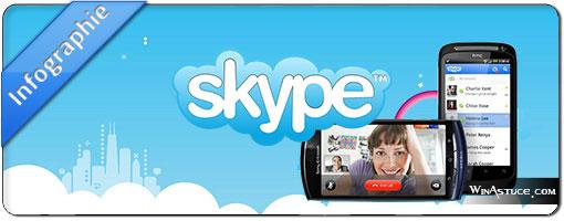 Skype – 10 ans d'appels téléphonique