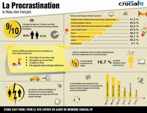 Les francais et la procrastination