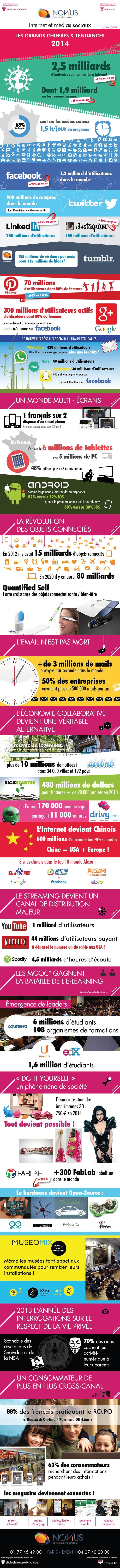 Infographie sur les tendances du web 2014