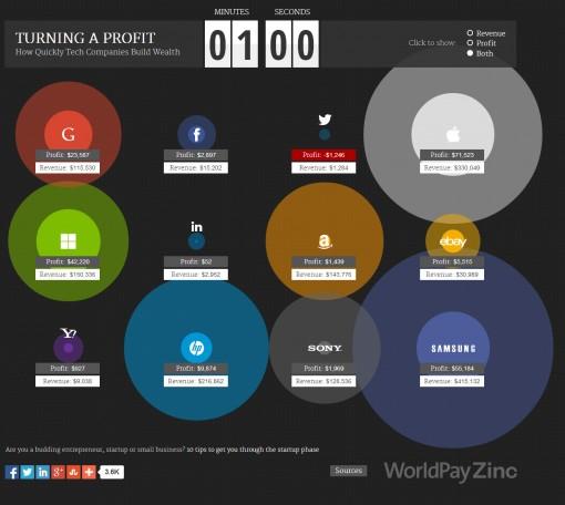 Profits de Google, Apple, Samsung, Facebook en 60 secondes