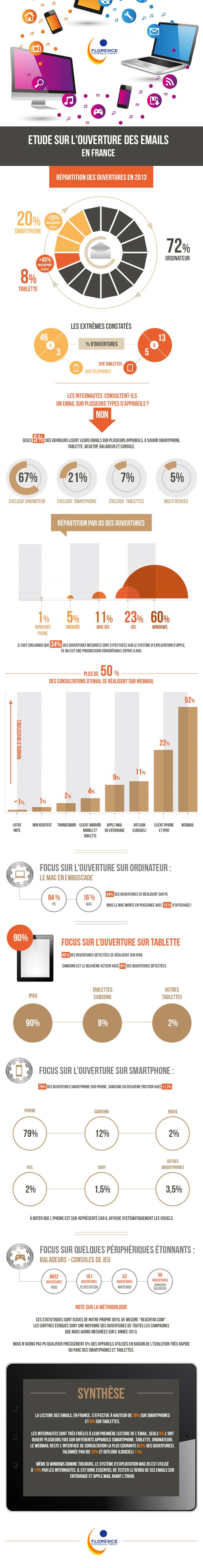 Infographie sur l'ouverture d'emails en France