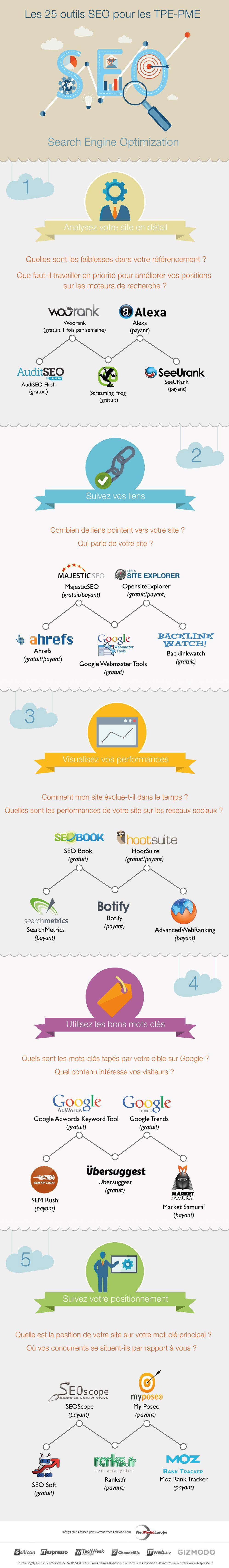 25 outils SEO en infographie