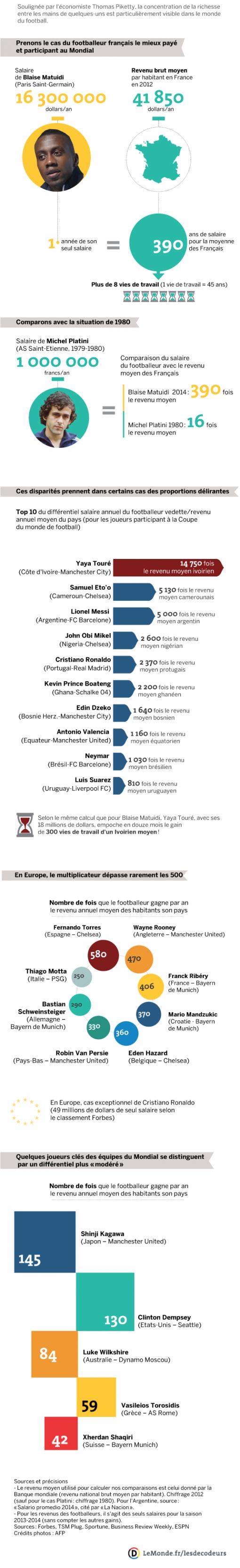 Le salaire des joueurs de football