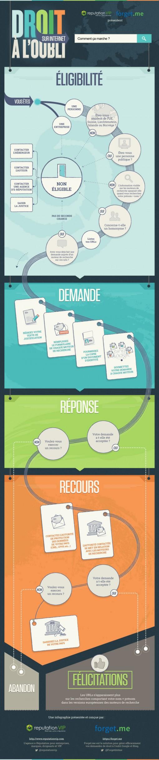 Guide du droit à l'oubli - infographie